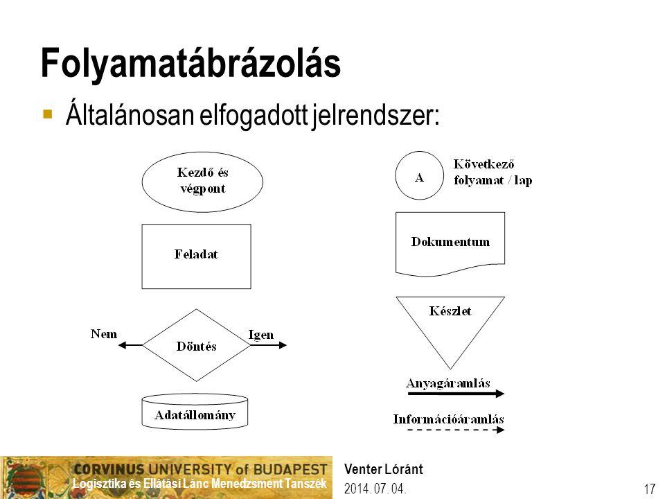 Folyamatábrázolás Általánosan elfogadott jelrendszer: Venter Lóránt