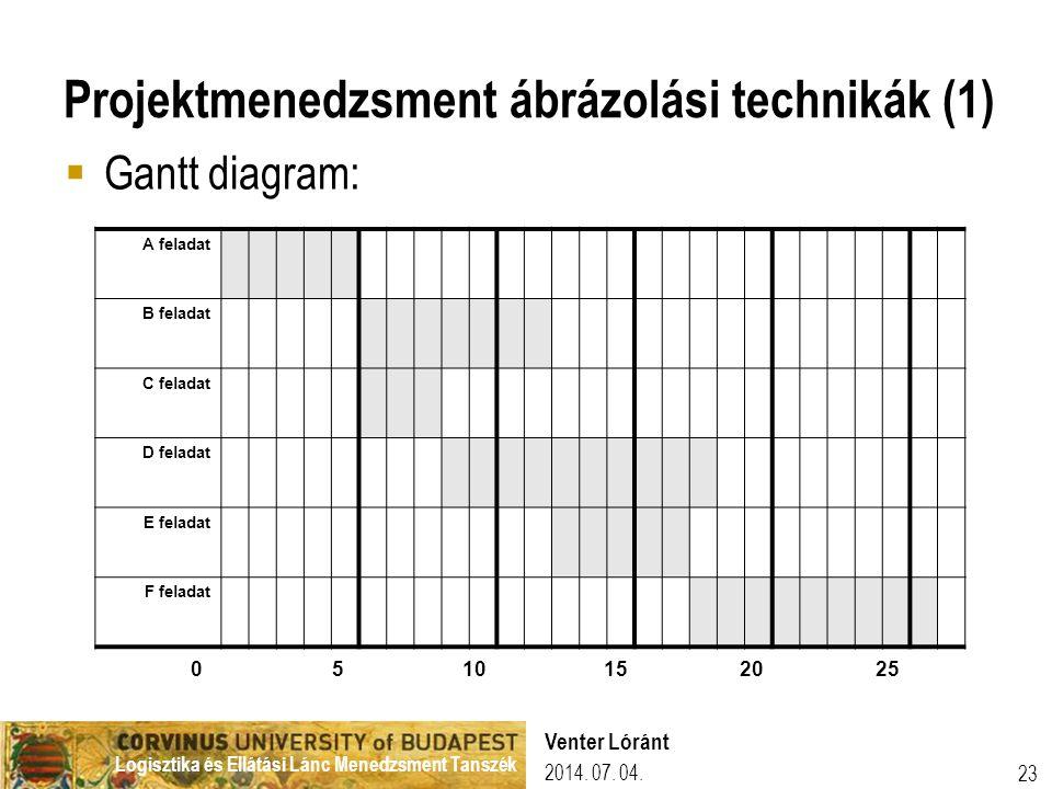 Projektmenedzsment ábrázolási technikák (1)