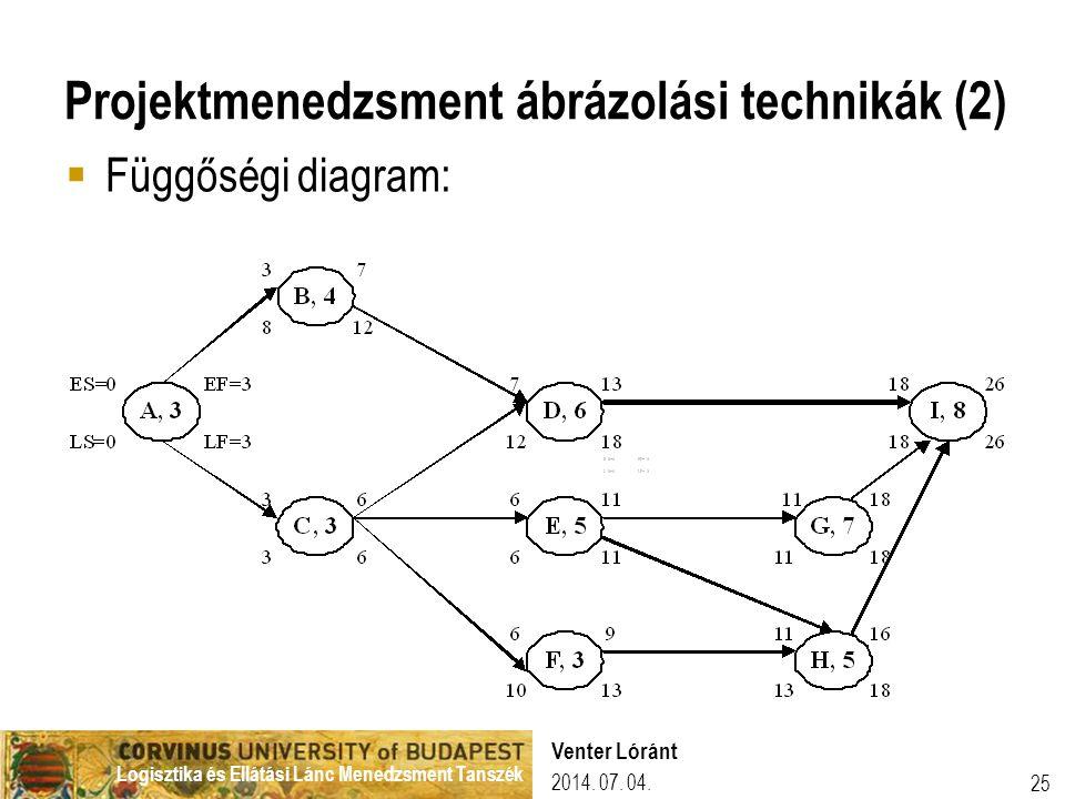 Projektmenedzsment ábrázolási technikák (2)