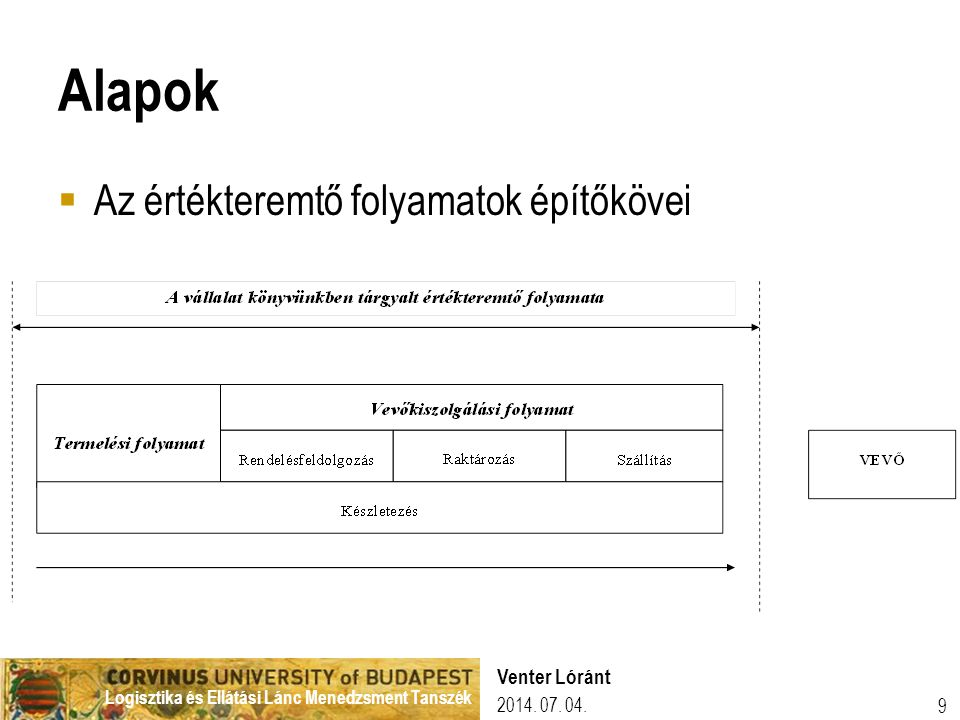 Alapok Az értékteremtő folyamatok építőkövei Venter Lóránt 2017.04.04.