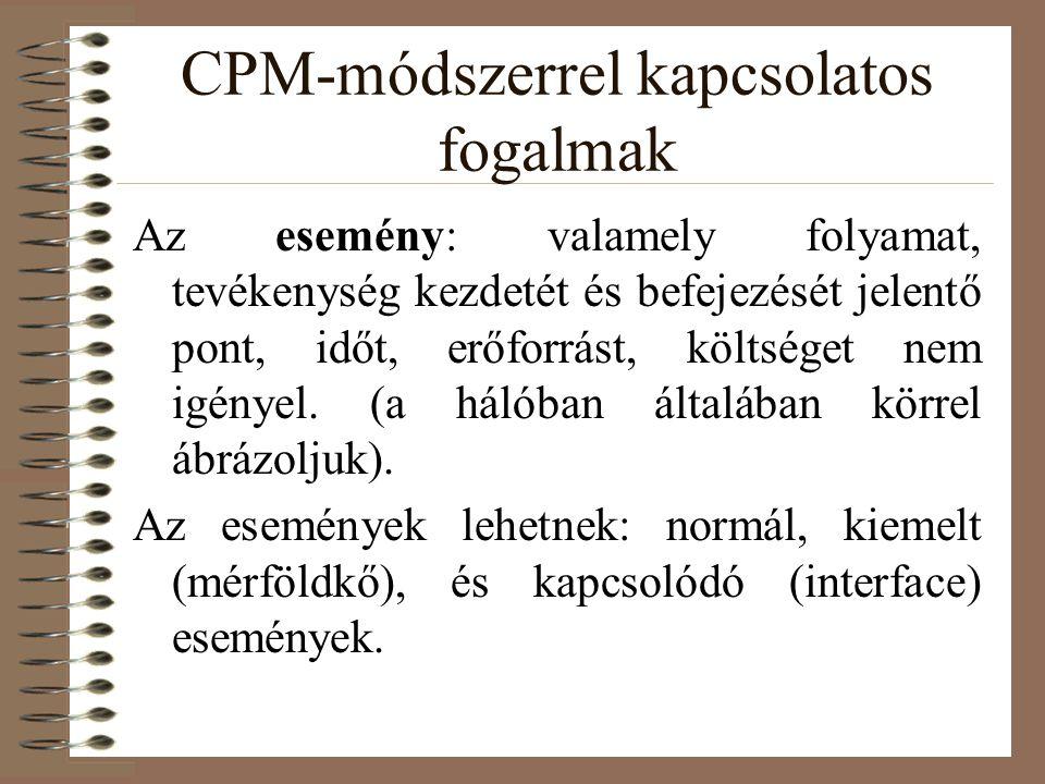 CPM-módszerrel kapcsolatos fogalmak