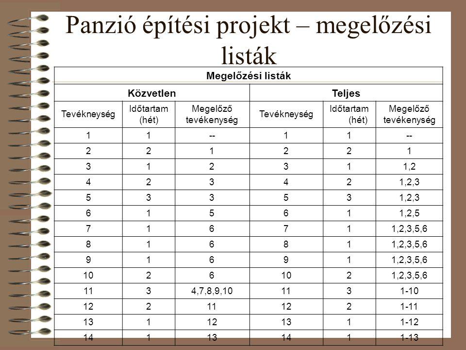 Panzió építési projekt – megelőzési listák