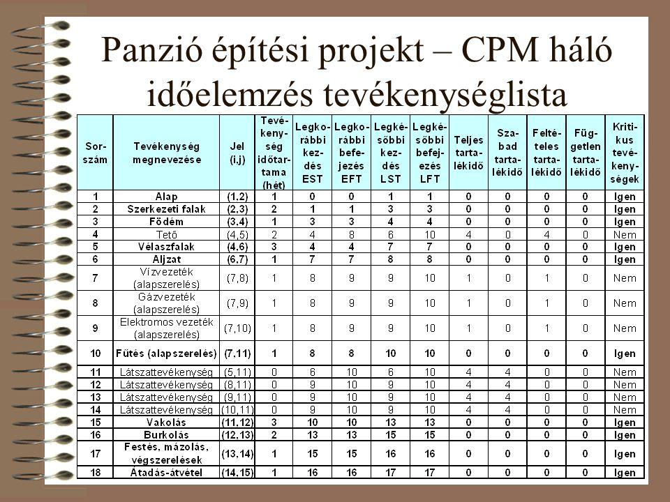 Panzió építési projekt – CPM háló időelemzés tevékenységlista