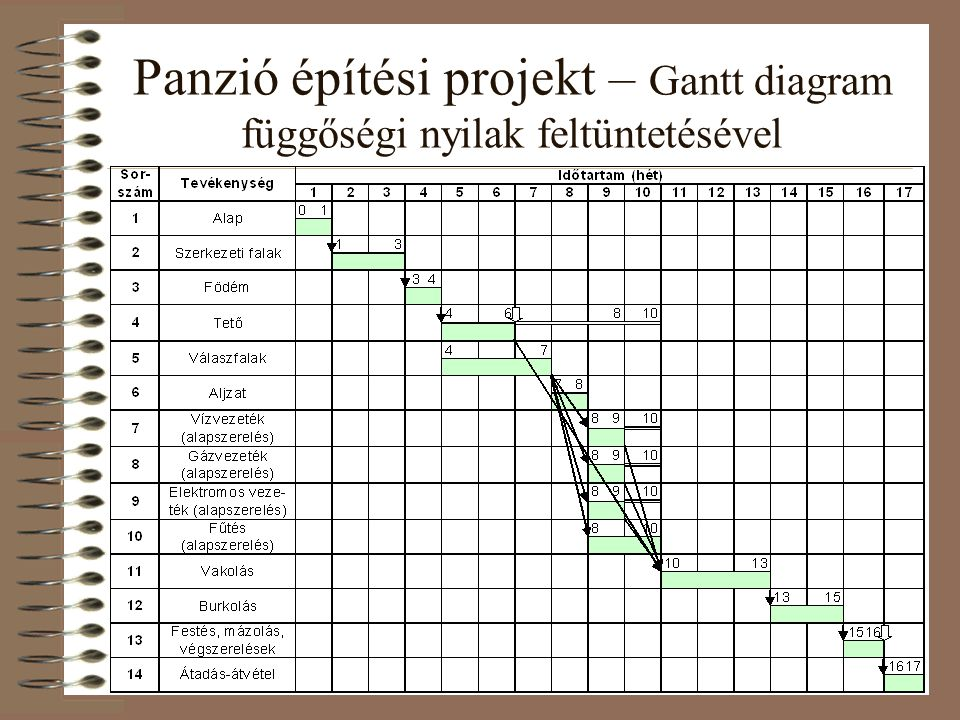 Panzió építési projekt – Gantt diagram függőségi nyilak feltüntetésével