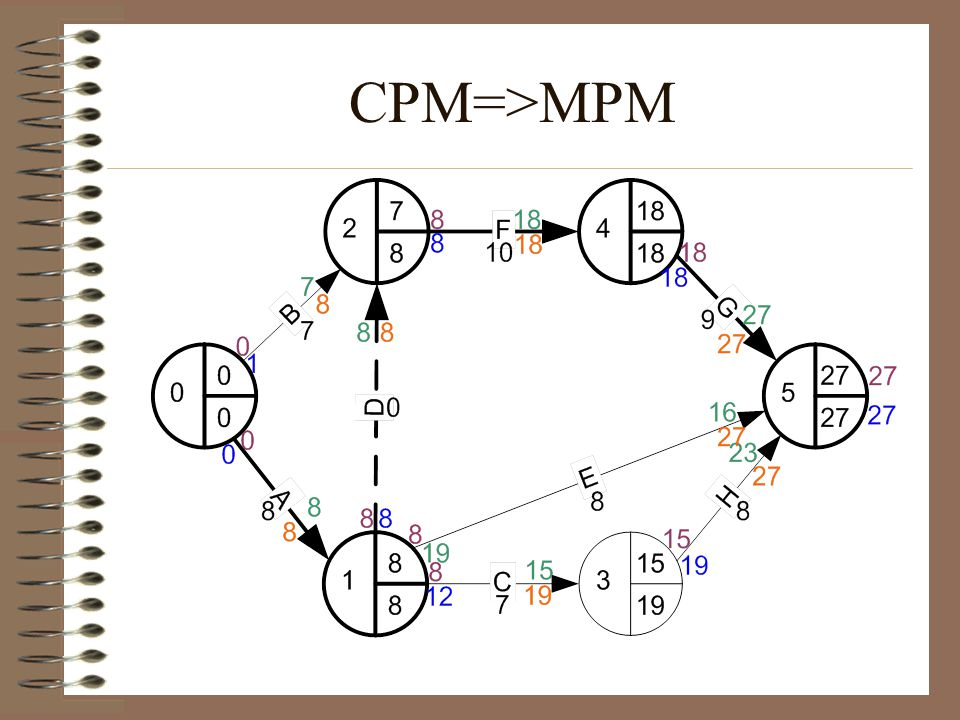 CPM=>MPM
