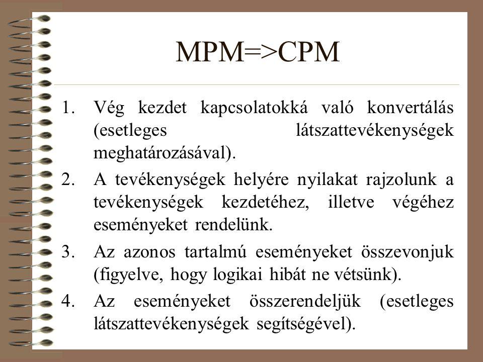 MPM=>CPM Vég kezdet kapcsolatokká való konvertálás (esetleges látszattevékenységek meghatározásával).