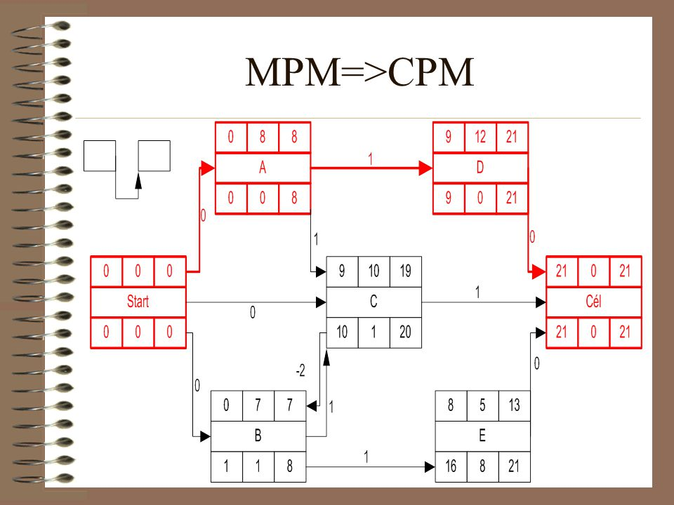 MPM=>CPM