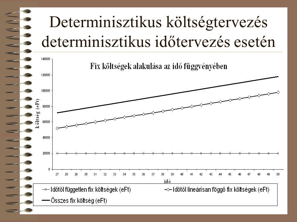 Determinisztikus költségtervezés determinisztikus időtervezés esetén