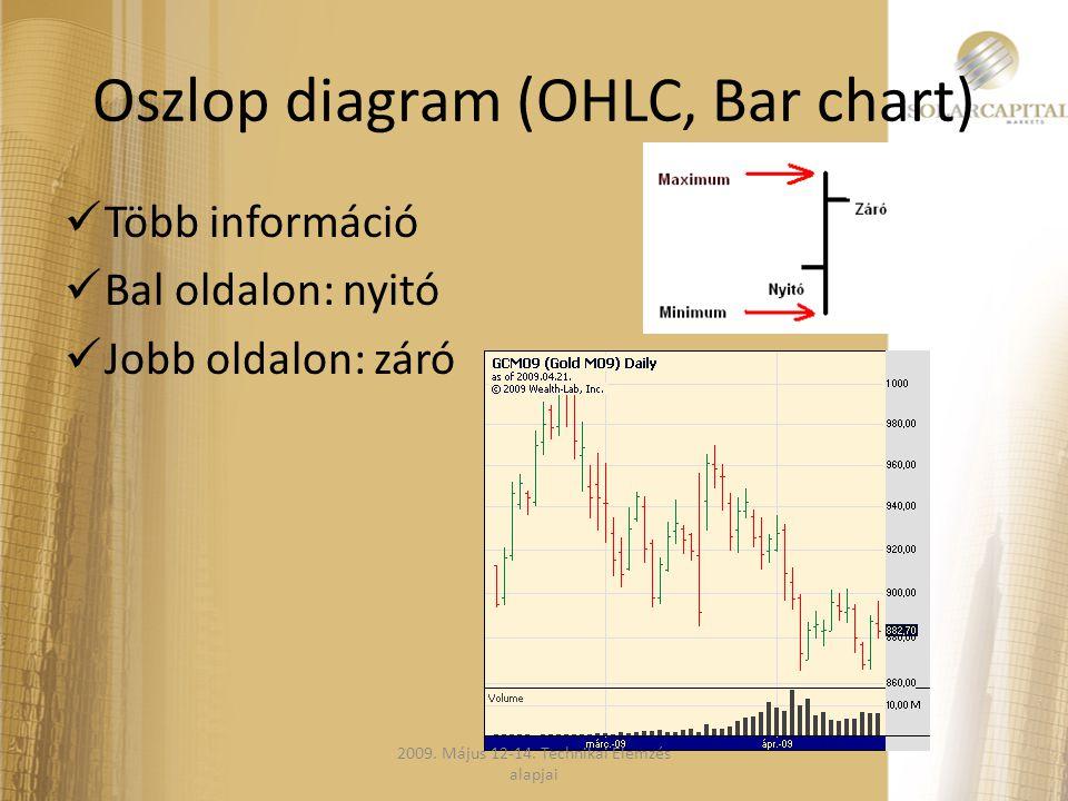 Oszlop diagram (OHLC, Bar chart)