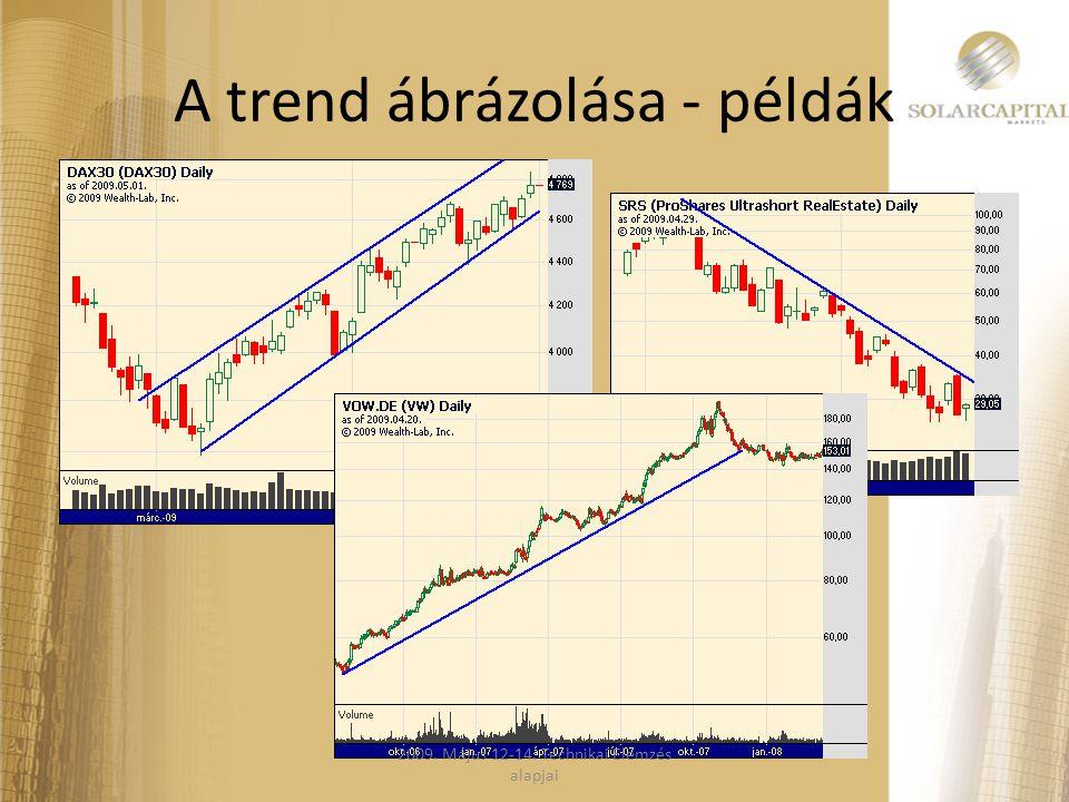 A trend ábrázolása - példák