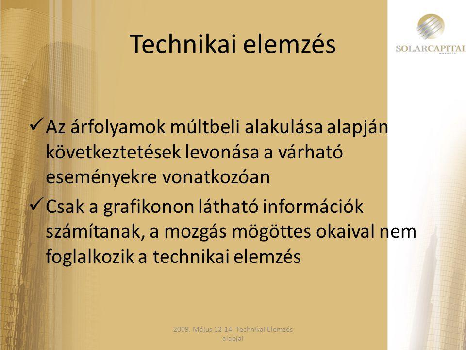 2009. Május 12-14. Technikai Elemzés alapjai