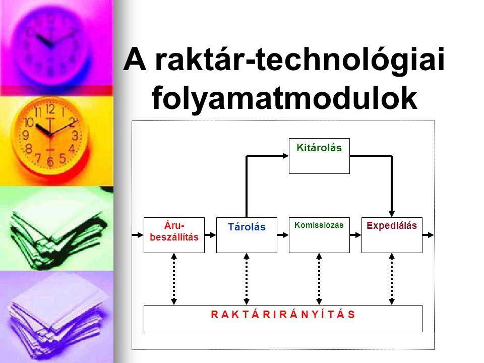 A raktár-technológiai