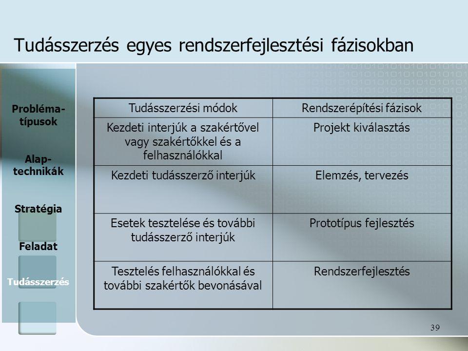 Tudásszerzés egyes rendszerfejlesztési fázisokban