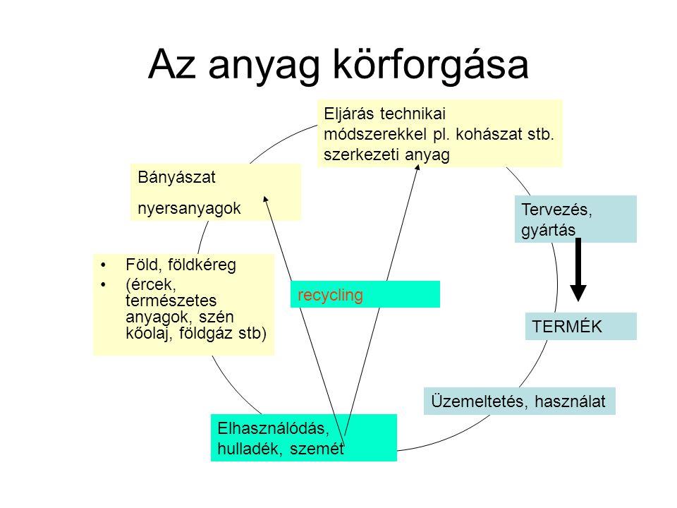 Az anyag körforgása Eljárás technikai módszerekkel pl. kohászat stb. szerkezeti anyag. Bányászat. nyersanyagok.