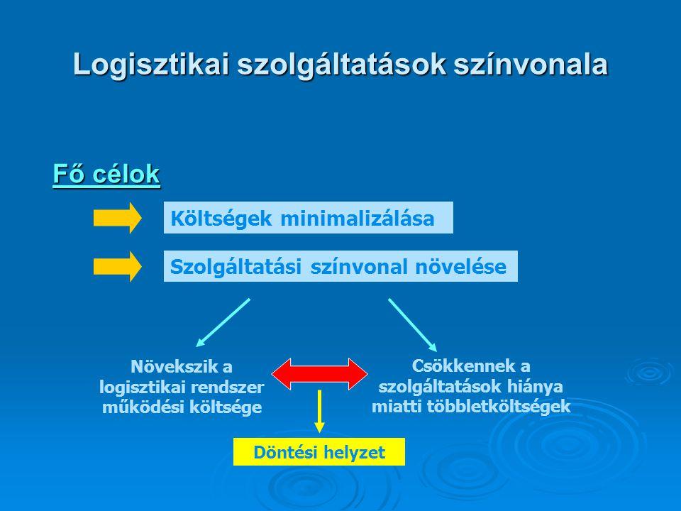 Logisztikai szolgáltatások színvonala