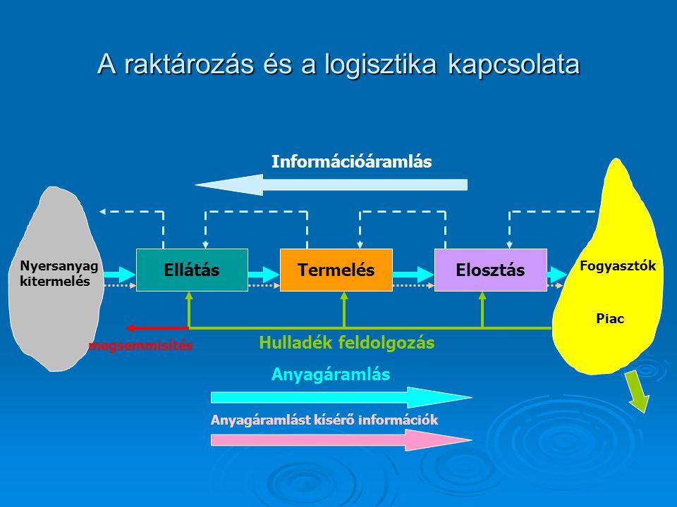 A raktározás és a logisztika kapcsolata