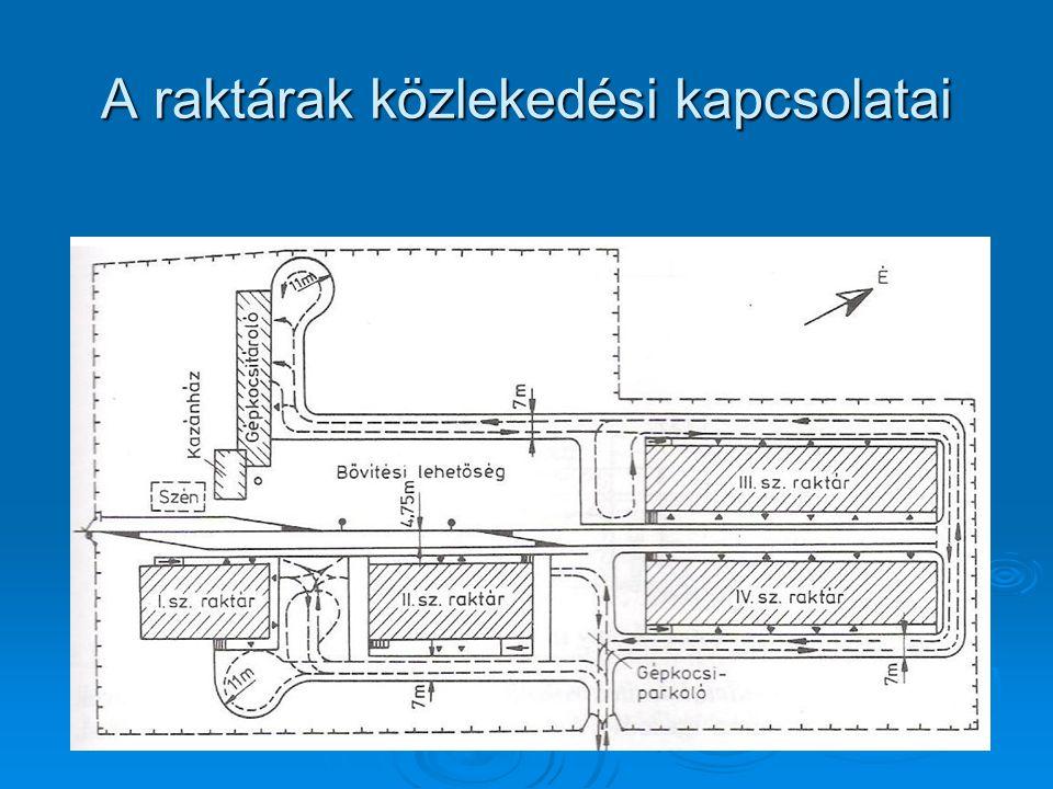 A raktárak közlekedési kapcsolatai