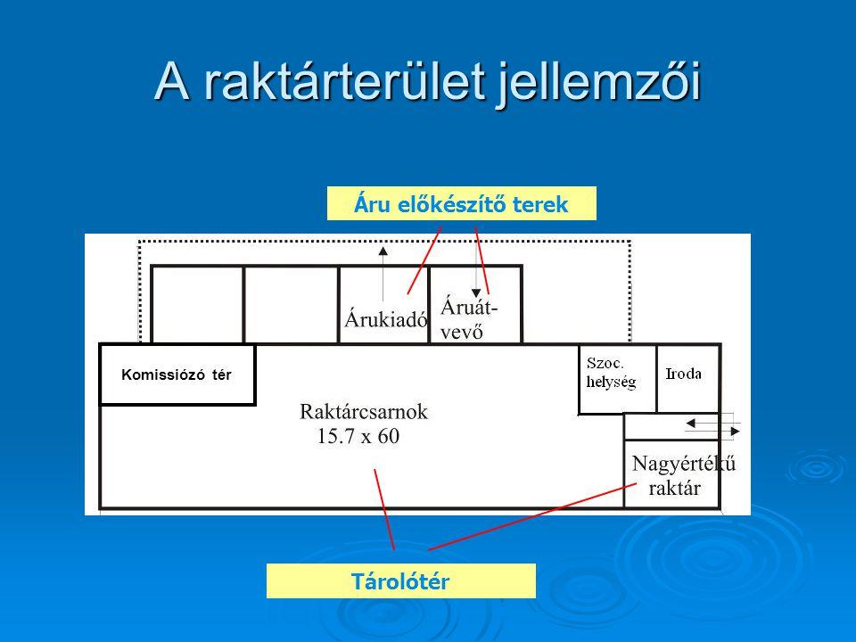 A raktárterület jellemzői