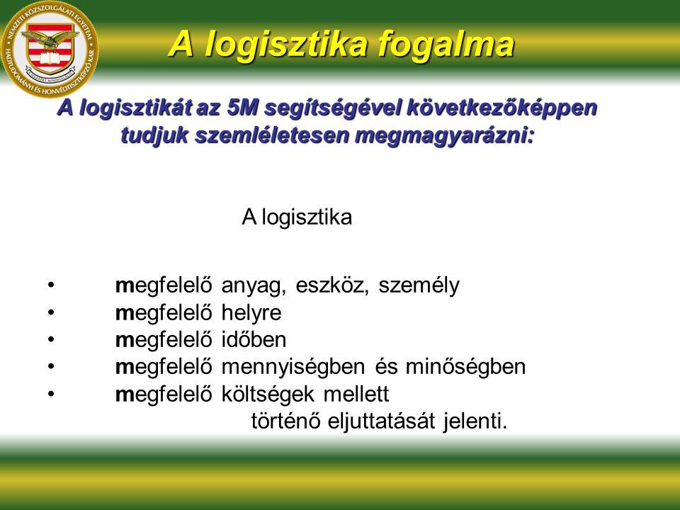 A logisztika fogalma A logisztikát az 5M segítségével következőképpen tudjuk szemléletesen megmagyarázni: