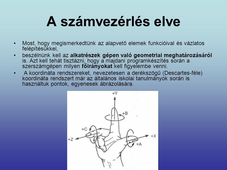 A számvezérlés elve Most, hogy megismerkedtünk az alapvető elemek funkcióival és vázlatos felépítésükkel,
