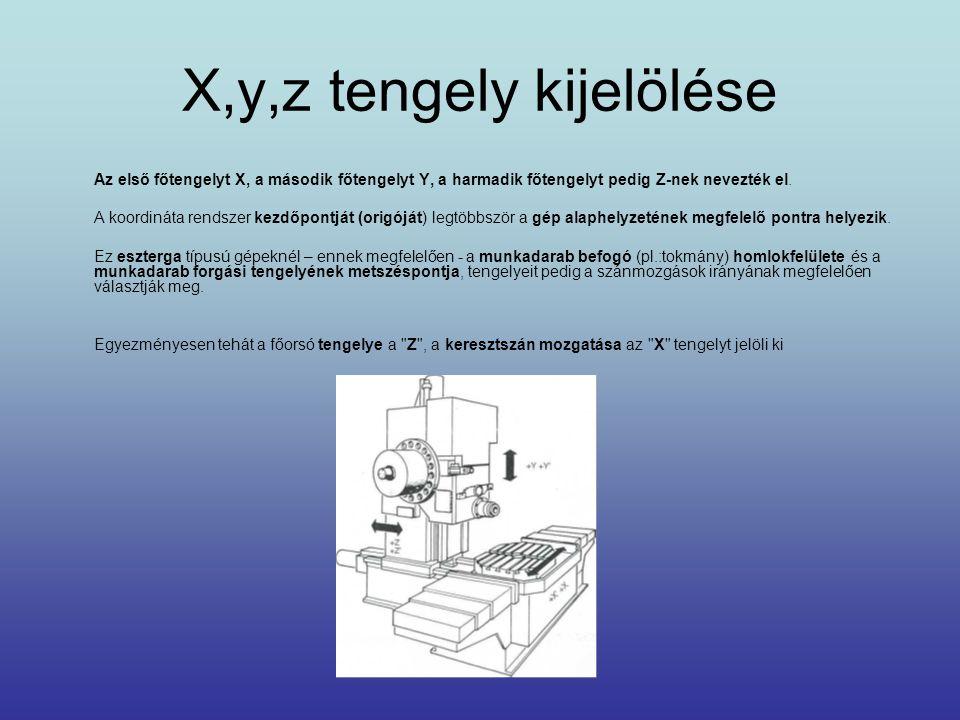 X,y,z tengely kijelölése