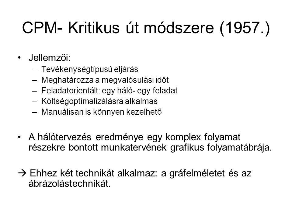 CPM- Kritikus út módszere (1957.)