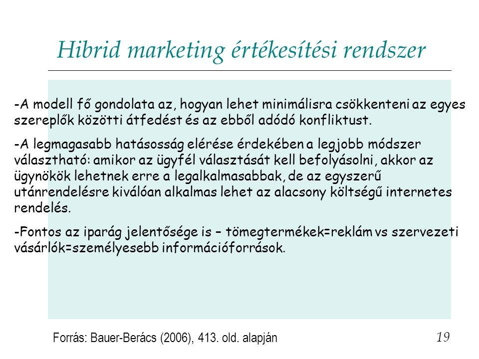Hibrid marketing értékesítési rendszer