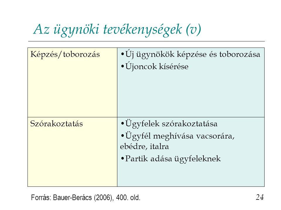 Az ügynöki tevékenységek (v)