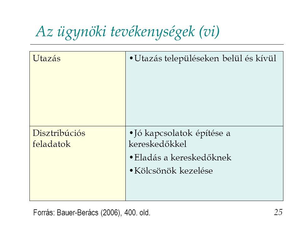 Az ügynöki tevékenységek (vi)