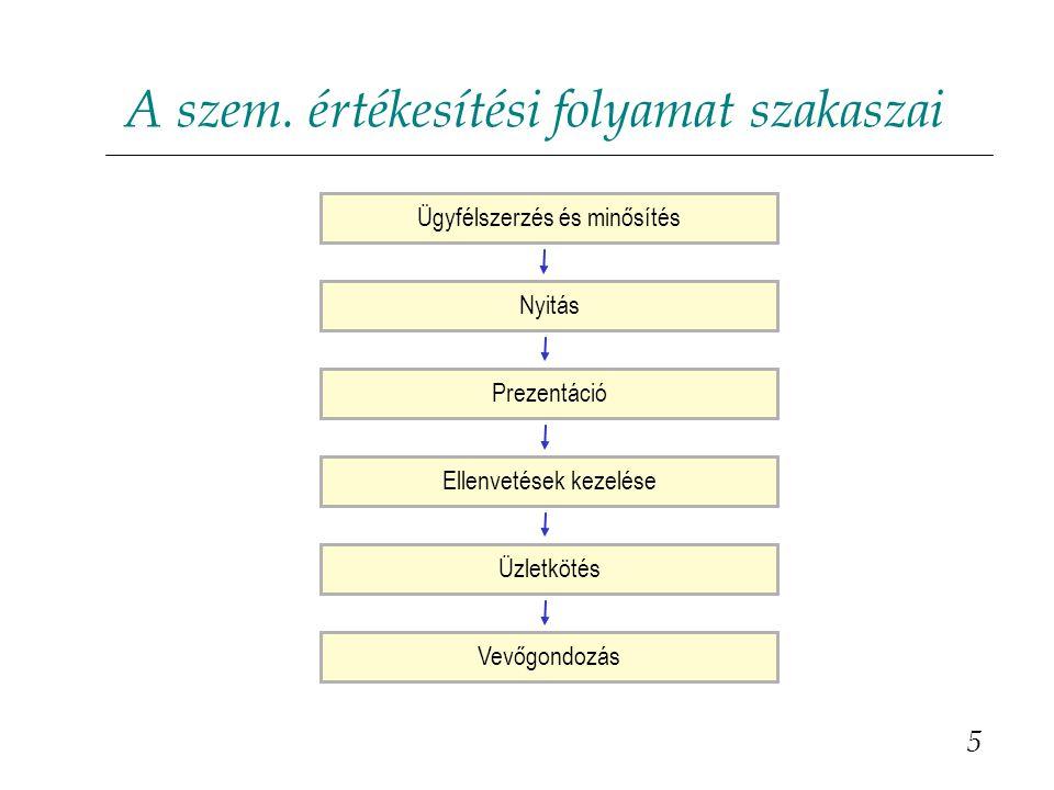 A szem. értékesítési folyamat szakaszai