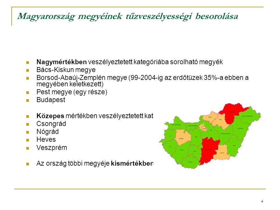 Magyarország megyéinek tűzveszélyességi besorolása
