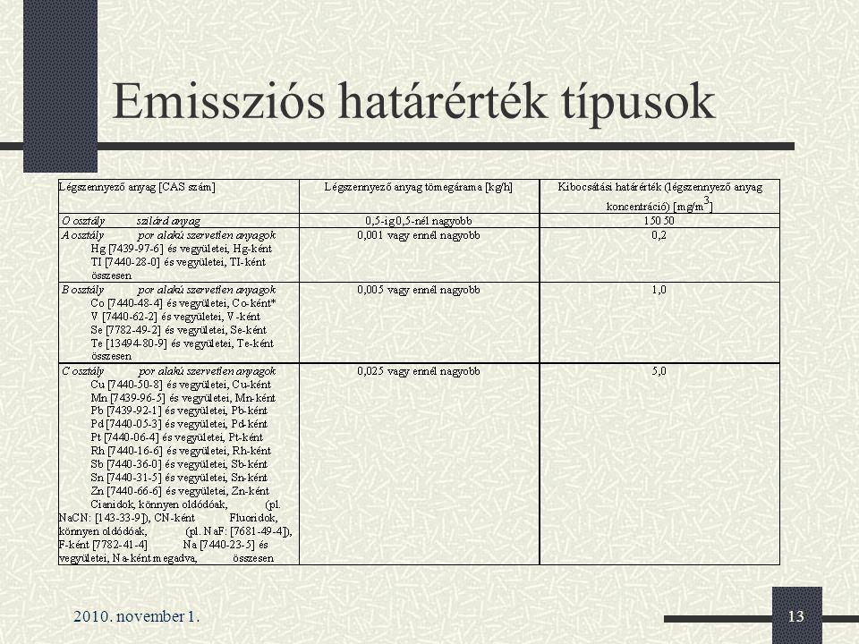 Emissziós határérték típusok
