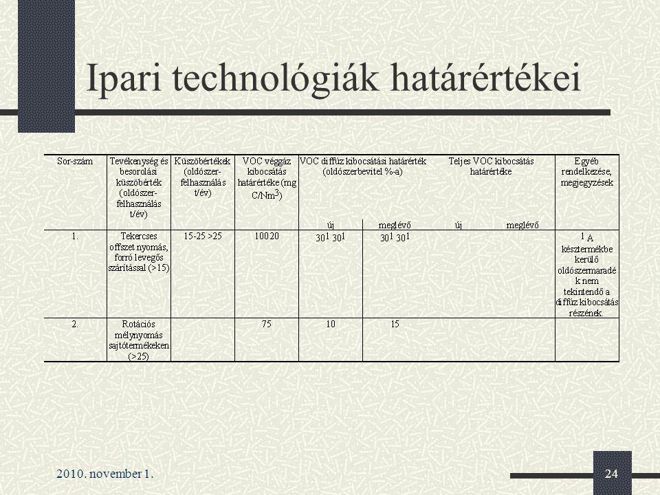 Ipari technológiák határértékei