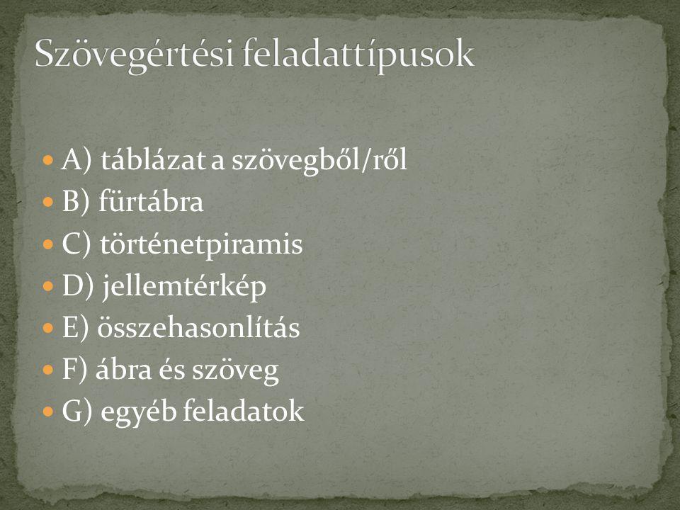 Szövegértési feladattípusok