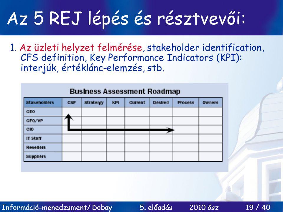 Az 5 REJ lépés és résztvevői: