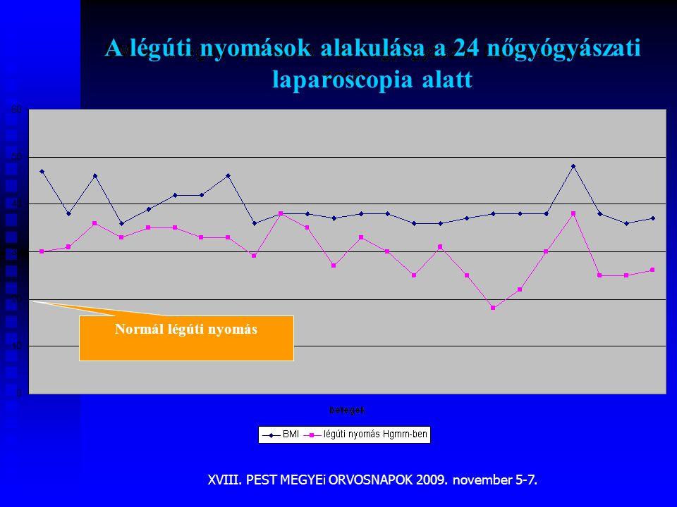 A légúti nyomások alakulása a 24 nőgyógyászati laparoscopia alatt