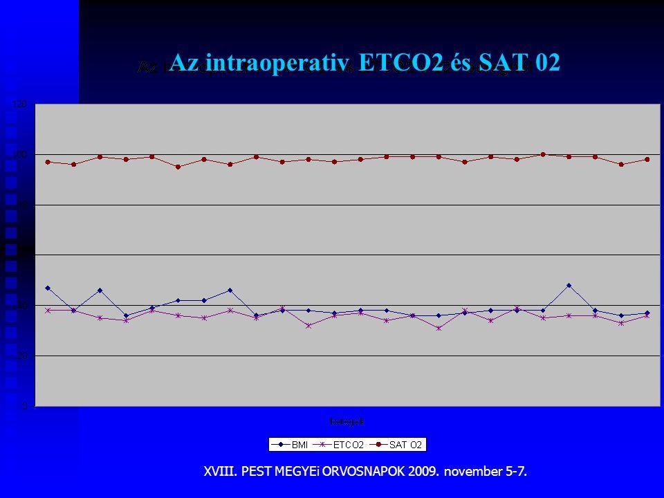Az intraoperativ ETCO2 és SAT 02