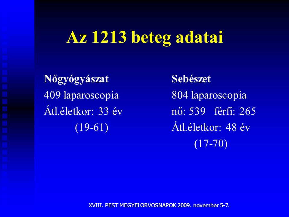 XVIII. PEST MEGYEi ORVOSNAPOK 2009. november 5-7.