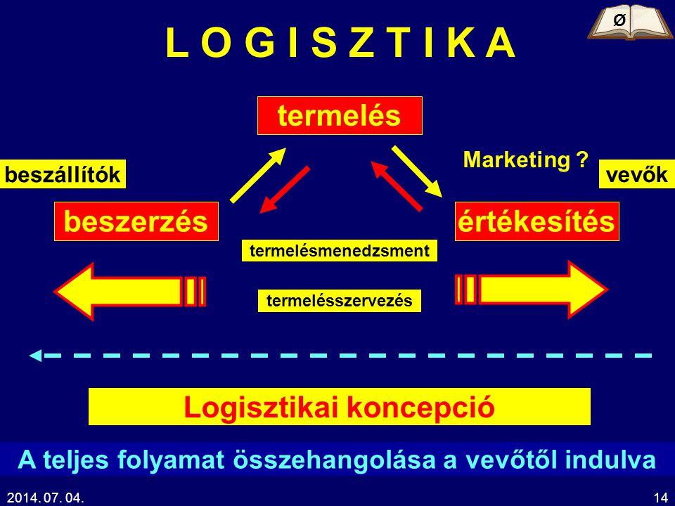L O G I S Z T I K A termelés beszerzés értékesítés