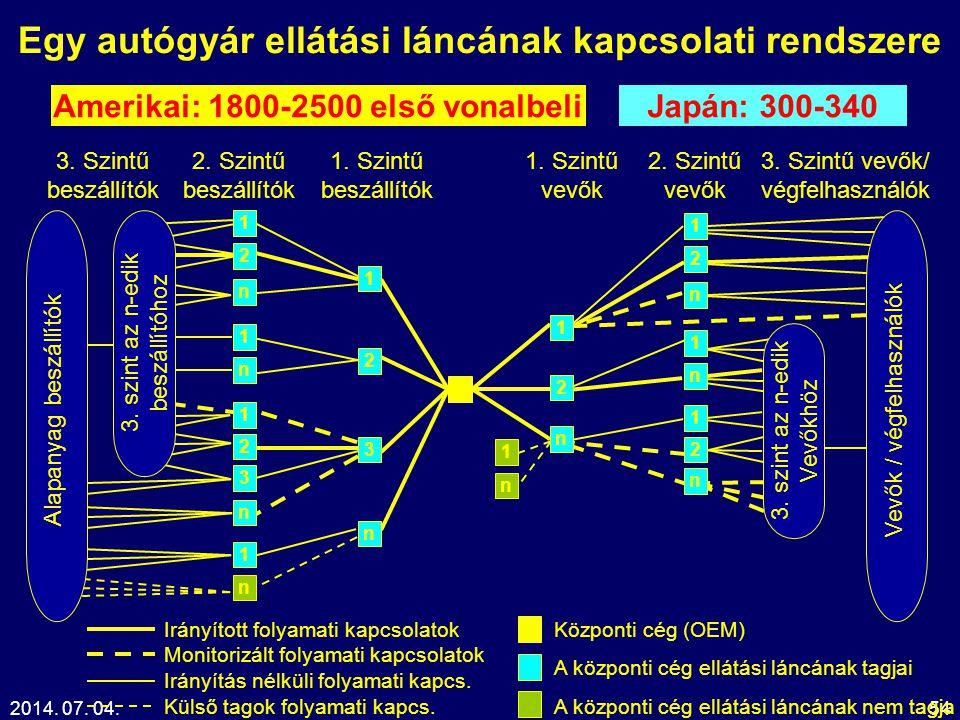 Egy autógyár ellátási láncának kapcsolati rendszere