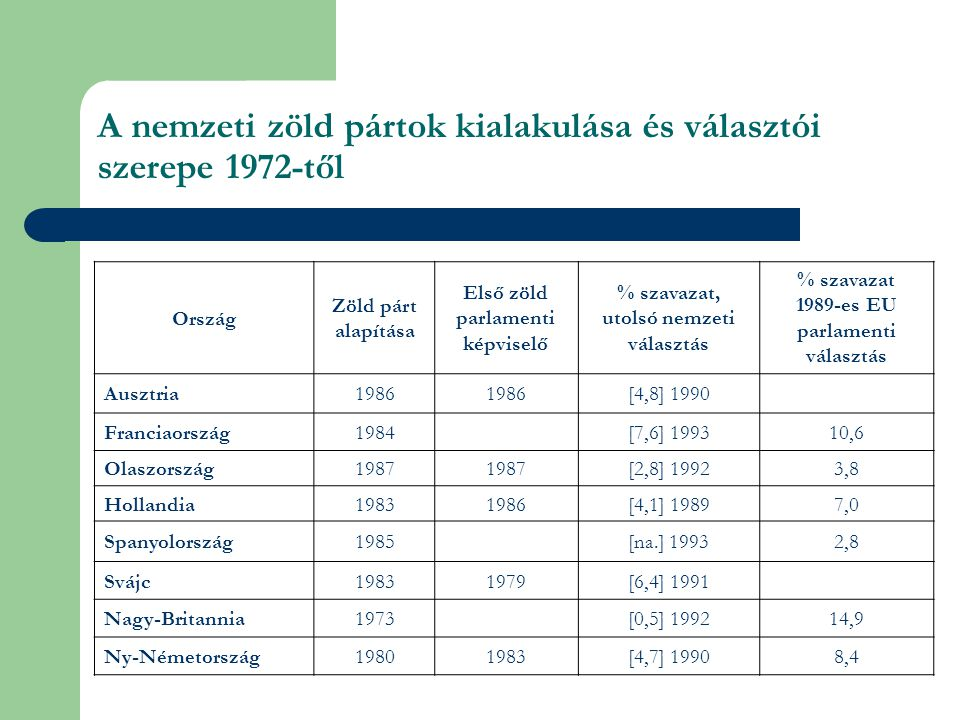 A nemzeti zöld pártok kialakulása és választói szerepe 1972-től