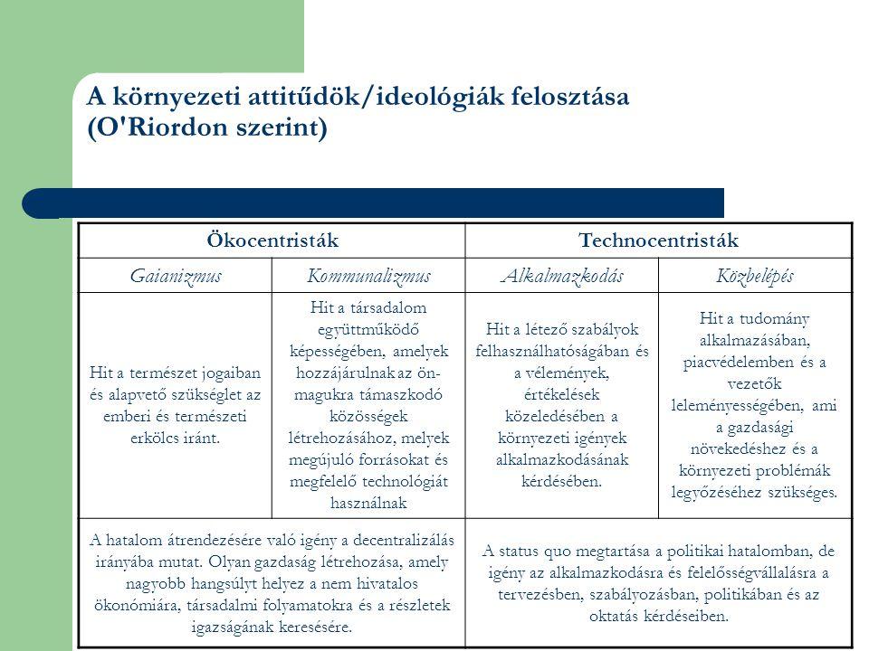 A környezeti attitűdök/ideológiák felosztása (O Riordon szerint)