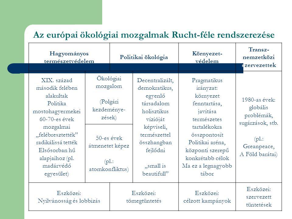 Az európai ökológiai mozgalmak Rucht-féle rendszerezése
