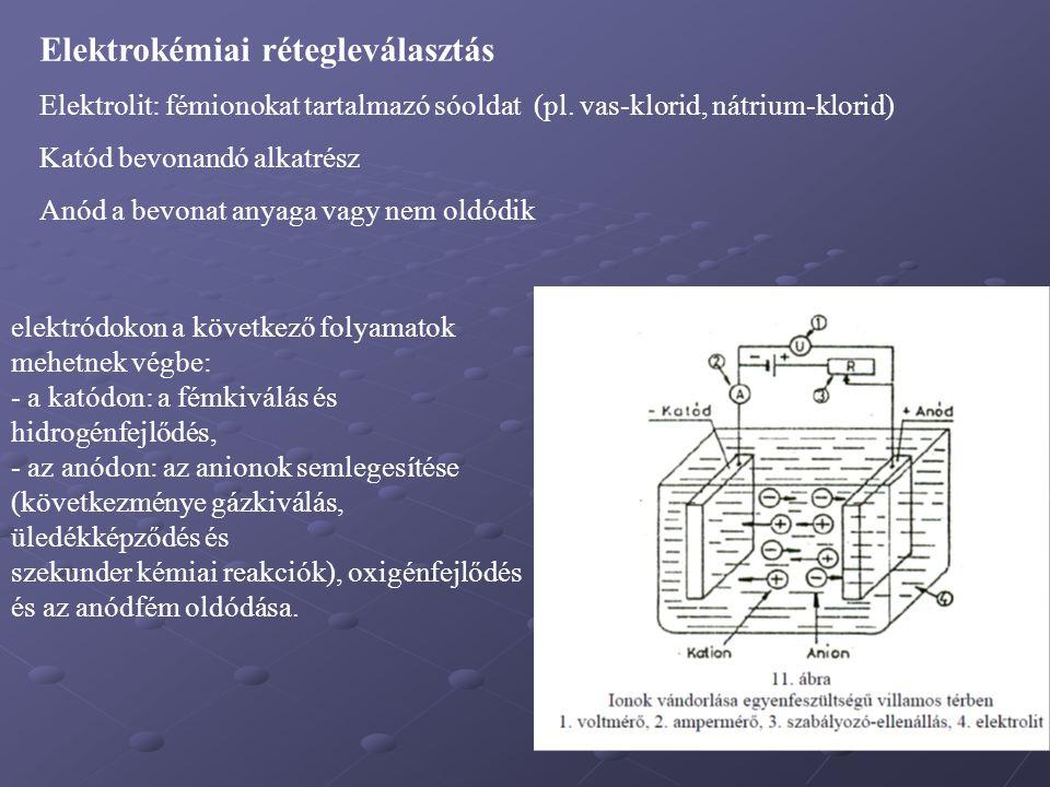 Elektrokémiai rétegleválasztás
