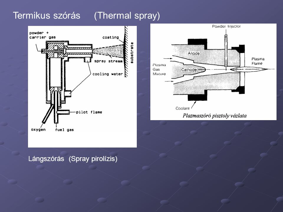 Termikus szórás (Thermal spray)