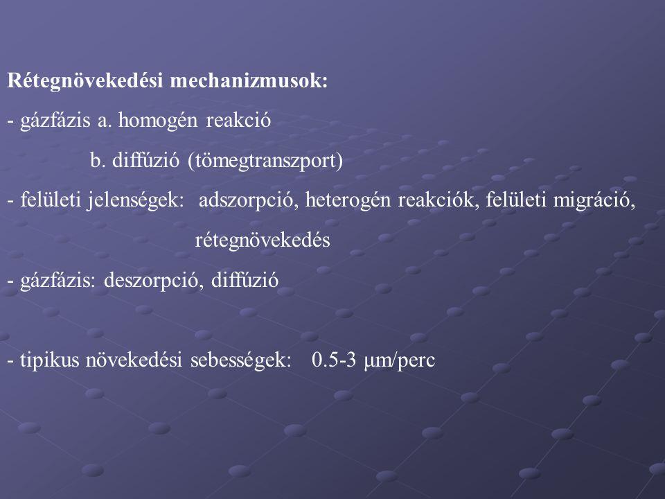 Rétegnövekedési mechanizmusok: