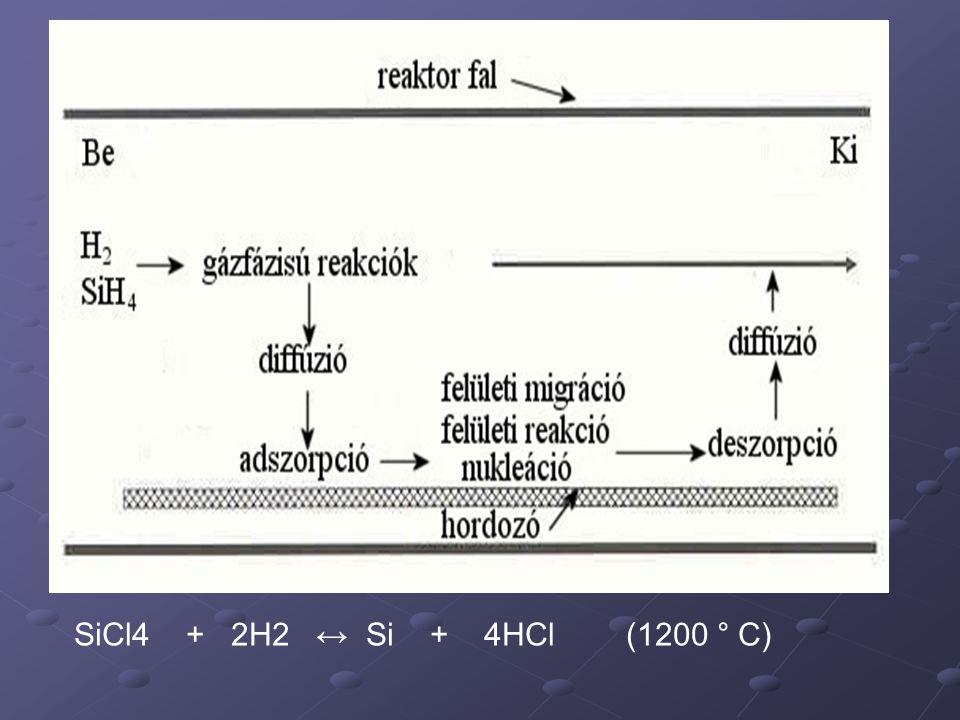 SiCl4 + 2H2 ↔ Si + 4HCl (1200 ° C)