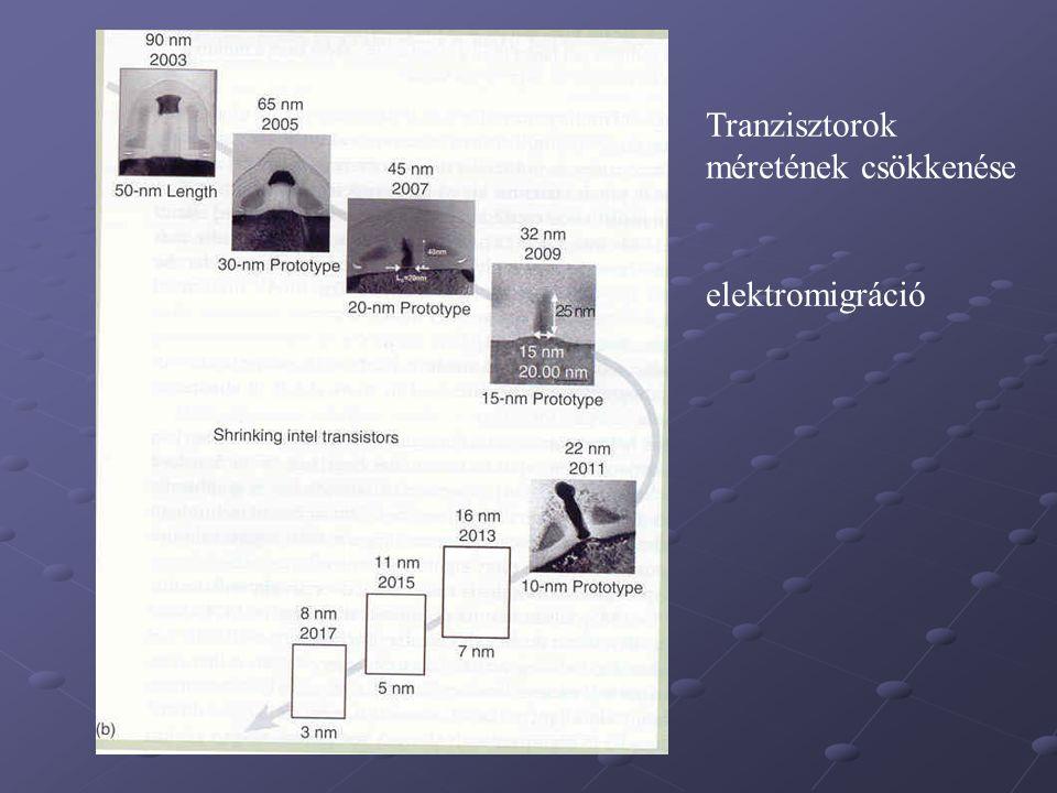 Tranzisztorok méretének csökkenése