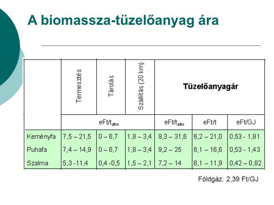 A biomassza-tüzelőanyag ára
