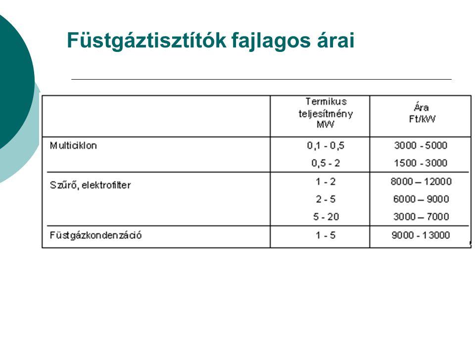 Füstgáztisztítók fajlagos árai